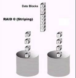 raid-0-striping