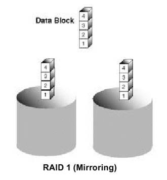 raid-1-mirroring