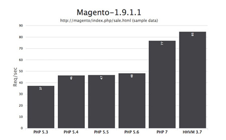 php-7-magento