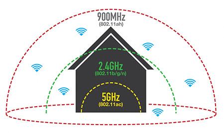 wi-fi-802-11-ah-halow-2