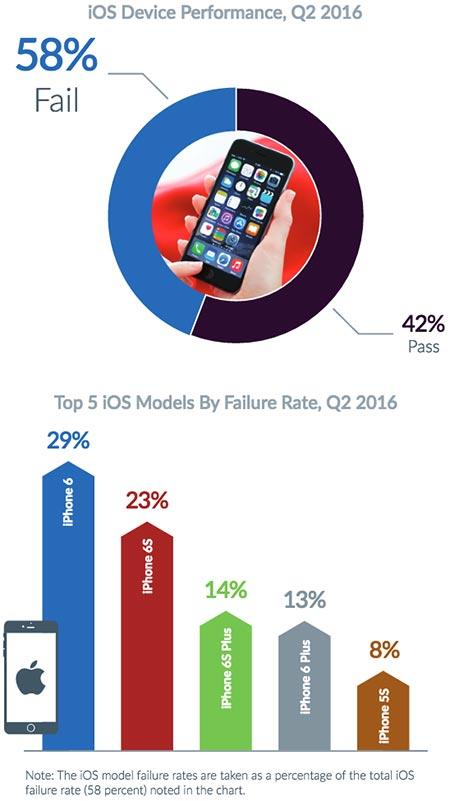 iphone-ios-performans-raporu